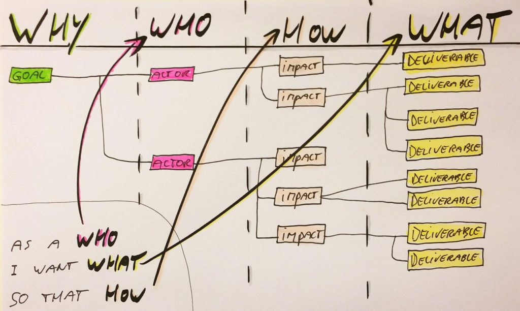 impact-mapping-for-user-stories