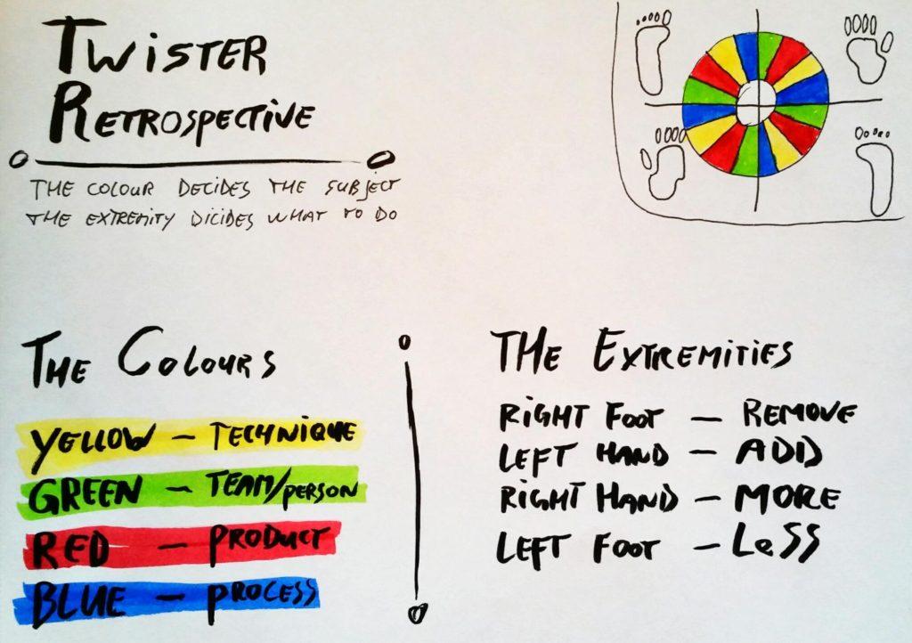 twister-retrospective